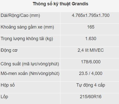 Những năm đầu tiên của Mitsubishi Grandis tại Việt Nam