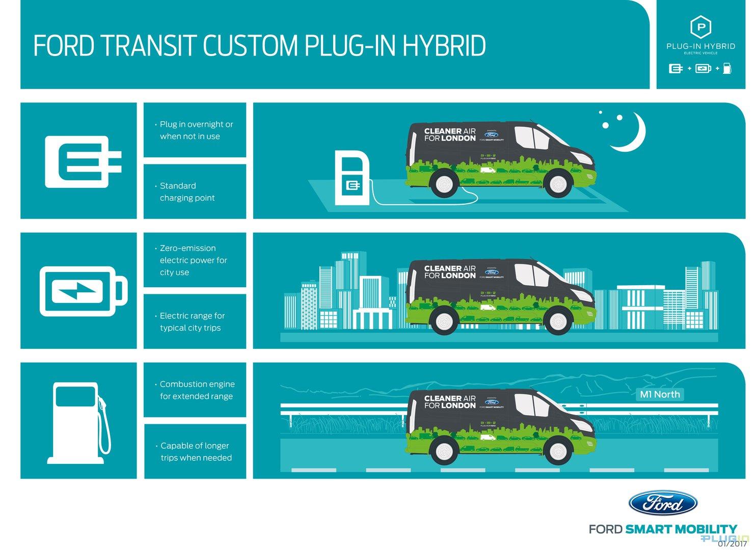 Ford Transit: Mở đầu cho kỷ nguyên xe Hybrid