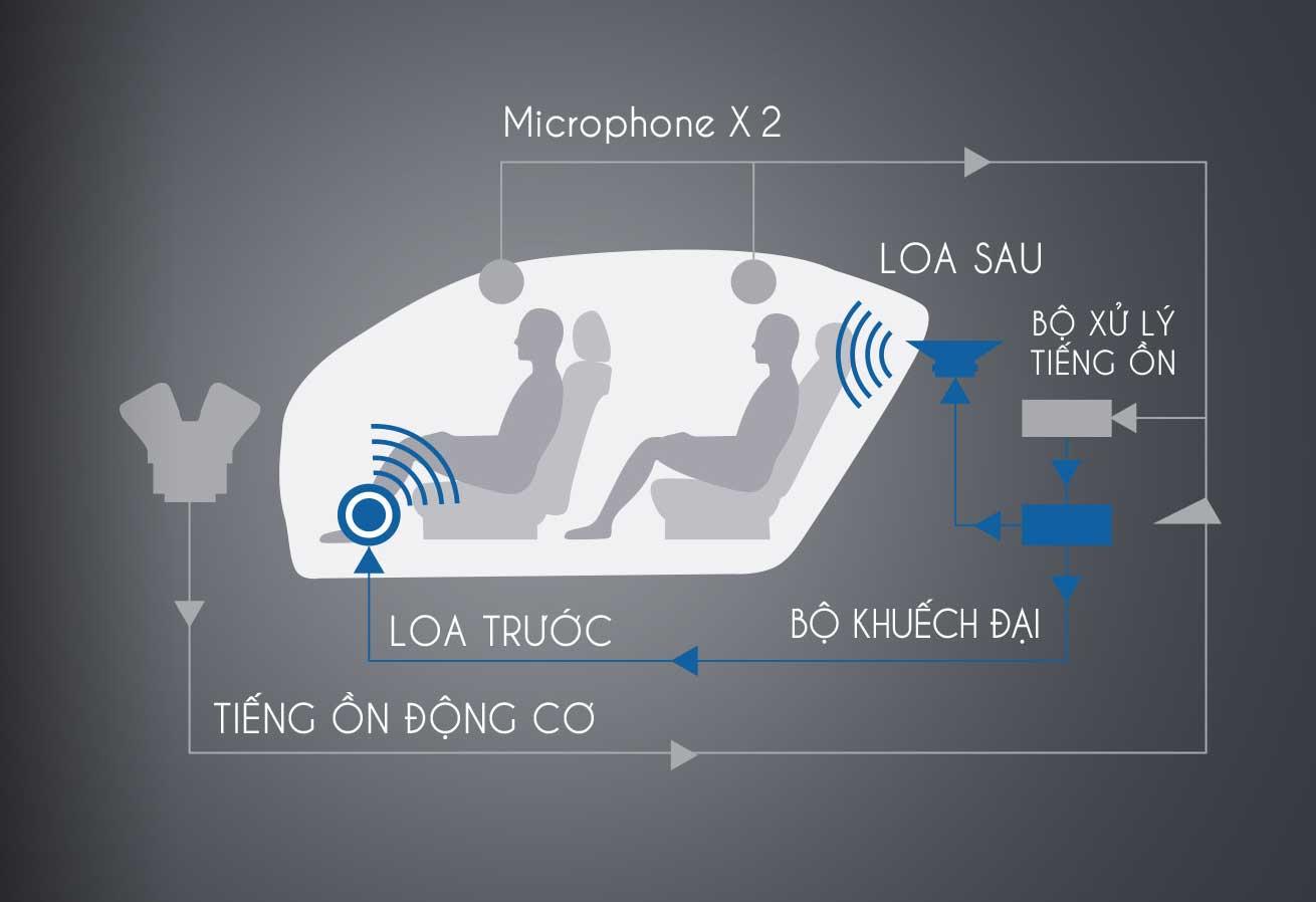 Hệ thống kiểm soát tiếng ồn trên Honda Accord